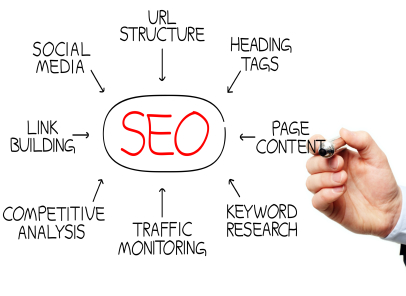 How Does SEO Work? – An Insight Into Its Functioning!