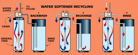 When Water Isn't Just Water - What You Need To Know About Water Softeners