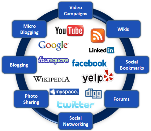 What Are The Key Benefits Of Targeted SMO Services?