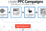 PPC Ad Campaign Setup