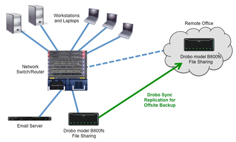 Introduction To Network File Sharing