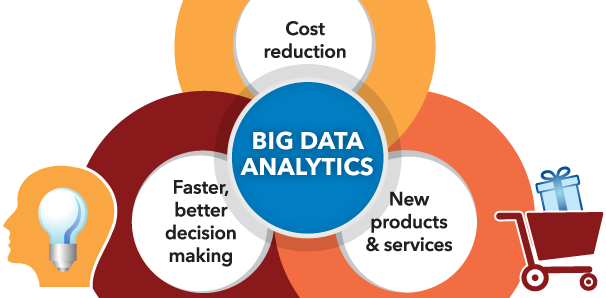 2 Major Problems Faced By The Big Data Industry
